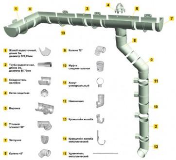 Водосточные системы (водосток). Запорожье. фото 1