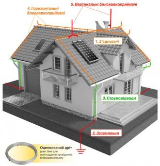 Блискавкозахист приватного будинку (FS). Львов. фото 1