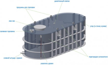 Агро емкость для транспортировки воды и жидких удобрений.  Длина - 4,3м    ш. Киев, Киевская область. фото 3