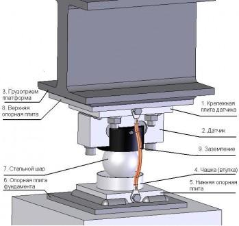 Комплект электроники для сборки автомобильных весов. Днепр. фото 1