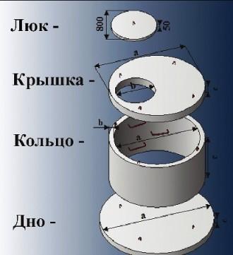 Кольцо,ЖБИ. Кривой Рог. фото 1