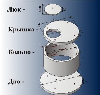 Продам кольца канализационные б/у. Новая Каховка. фото 1