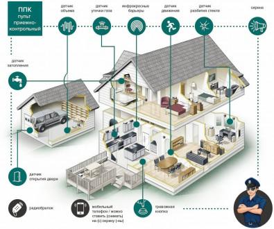 CCTV, охрано-пожарная сигнализация, контроль доступа, видеонаблюдение. Одесса. фото 1