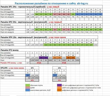 Умный дом! Ethernet-контроллер MegaD-2561 MegaD-2561 – новый проект в развитии . Харьков, Харьковская область. фото 6