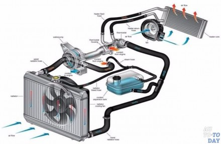 Радиаторы, интеркулер, масляное охлаждения для BMW, Mercedes, VAG, Ford  Для т. Киев, Киевская область. фото 3