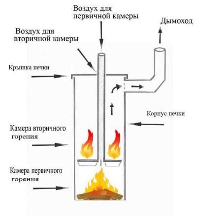 Печь длительного горения своими руками чертежи самая эффективная
