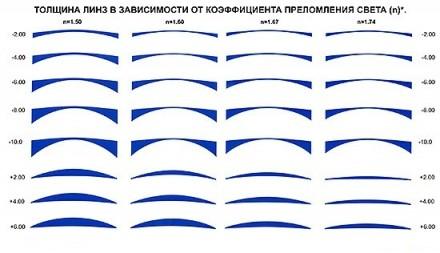 Линзы для Очков с высоким индексом 1,67 ( ультратонкие ). Харьков. фото 1