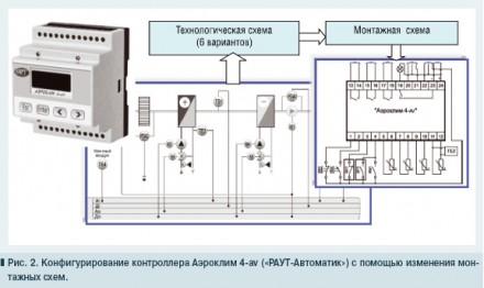 Контроллер для систем вентиляции и кондиционирования. Конотоп. фото 1
